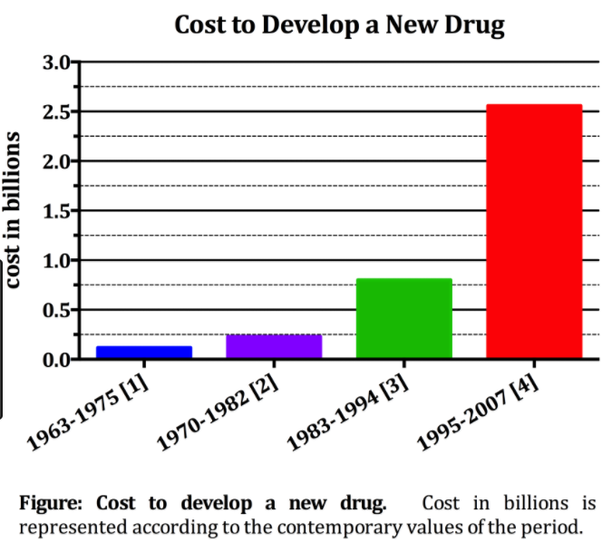 This is the image which is related to drug development