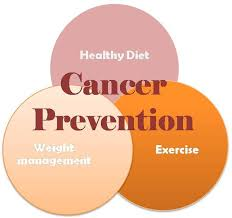 Image explains about Cancer prevention