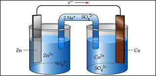 This is the image related to Electrochemistry Source - Wikipedia