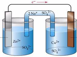 This is an image related to Electrochemical Cell Source - Wikipedia