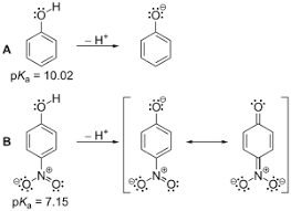 This is the image related to Physical Organic Chemistry Source - Wikipedia
