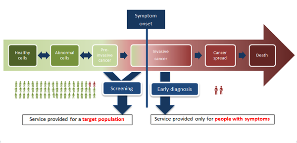 Image explains about Cancer screening