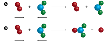 This is the image related to Collision Theory Source - Wikipedia