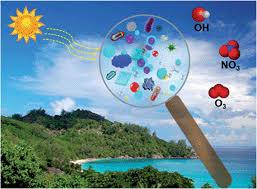 This is the image related to Atmospheric Chemistry Source - Wikipedia