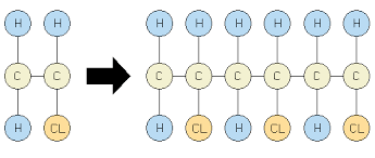 This is the image related to Polymerization Source - Wikipedia